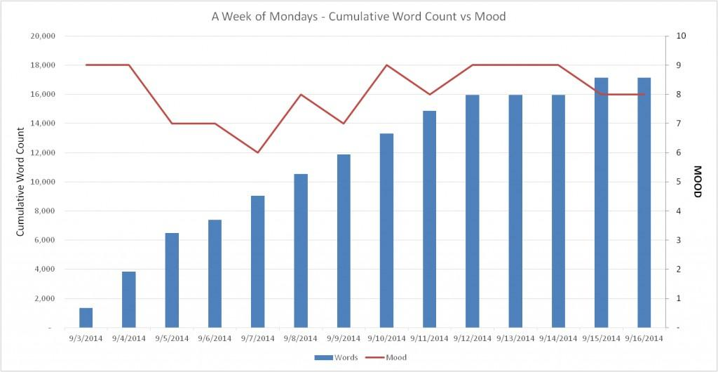 Mood Chart Week 2
