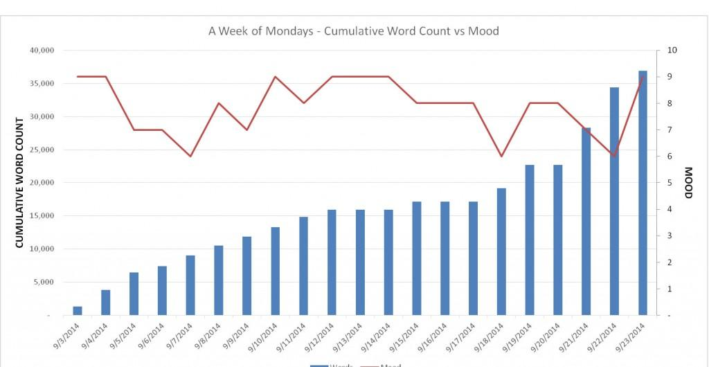 Mood Chart Week 3