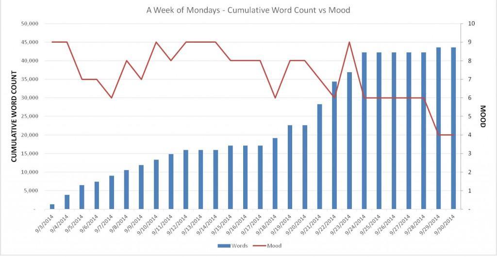 Mood Chart Week 4