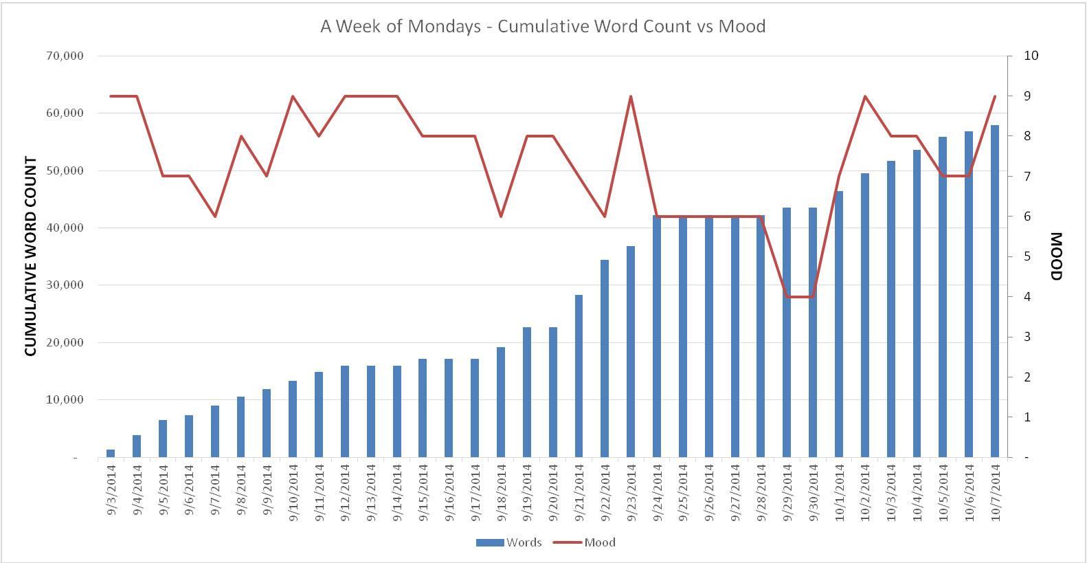 Mood Chart Week 5