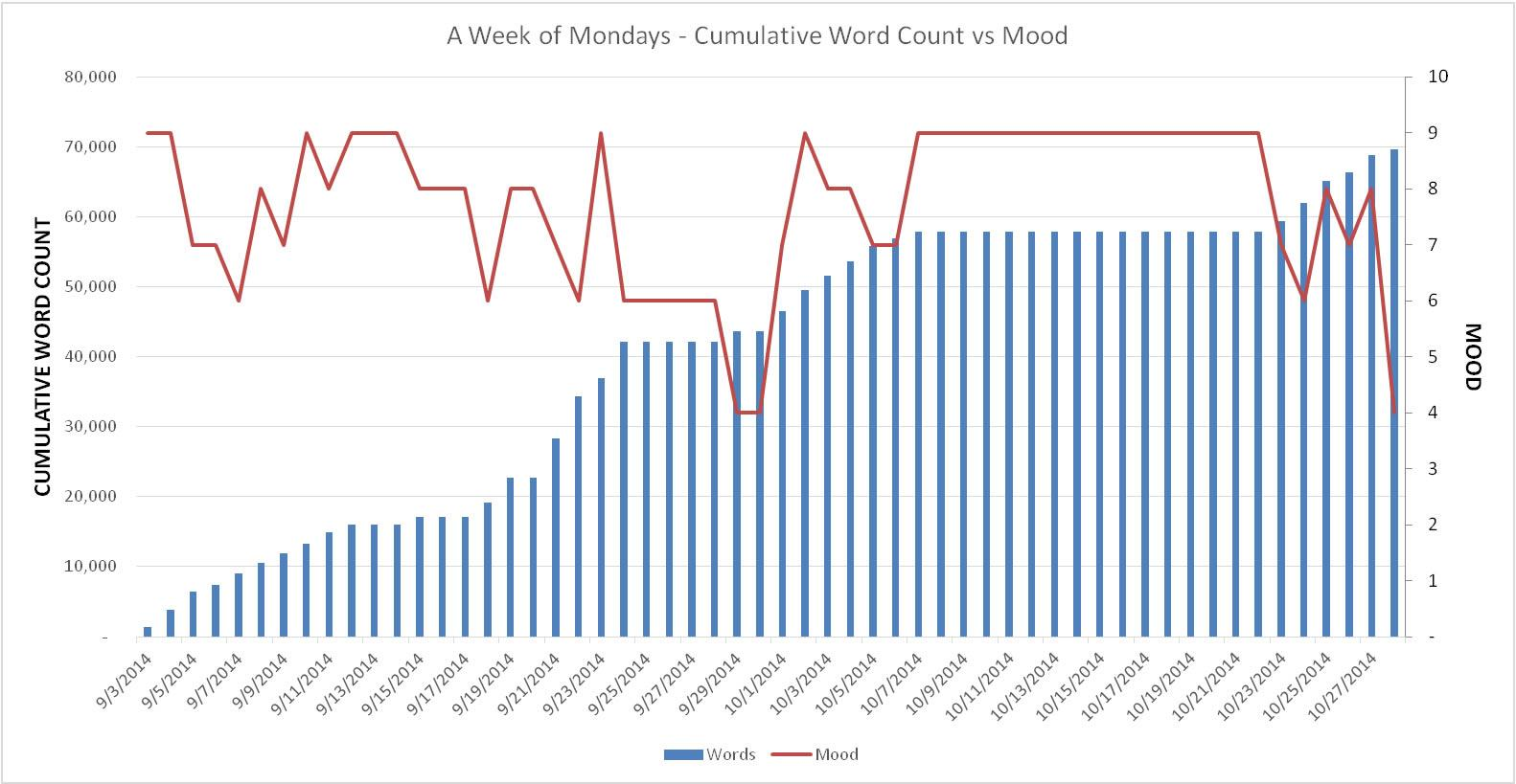 Mood Chart Week 8